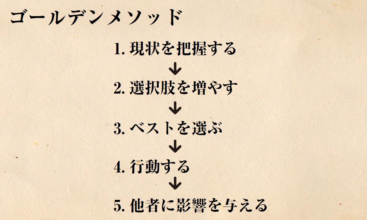 golden-method