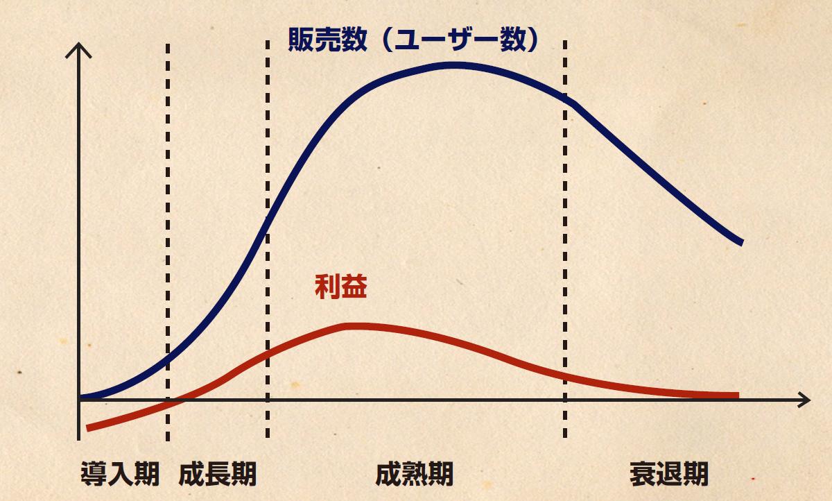 innovator-theory