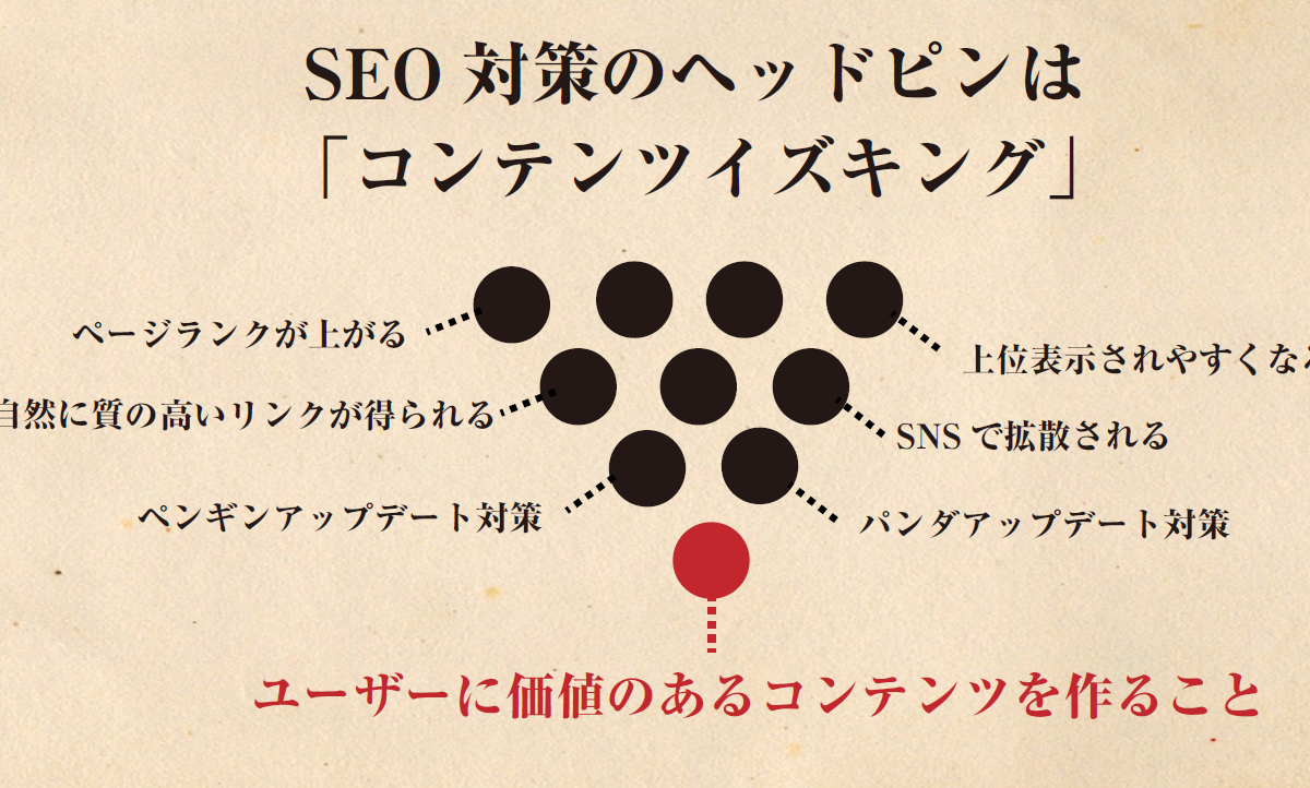 seo-contents-is-king